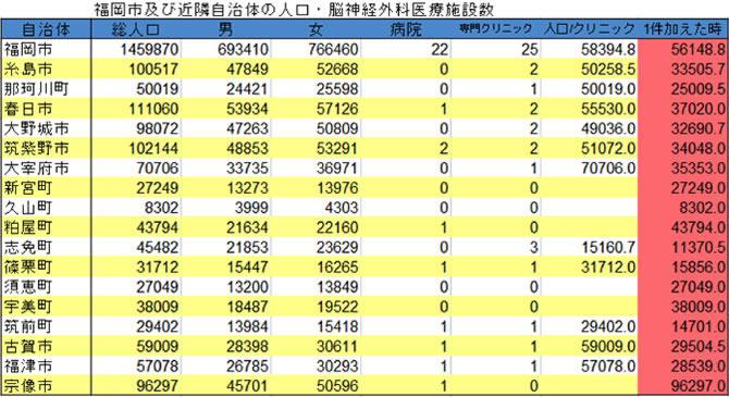 福岡市及び近隣自治体の人口・脳神経外科医療施設数