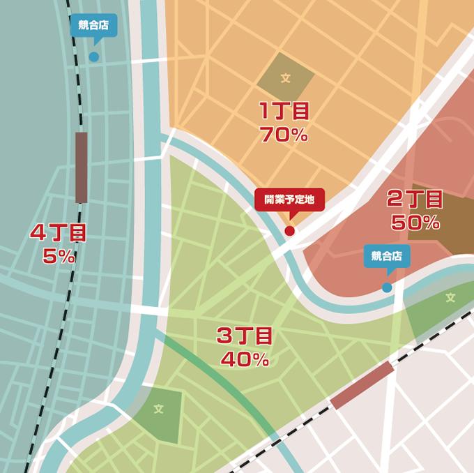 (1丁目の人口×70%+2丁目の人口×50%+3丁目の人口×40%+4丁目の人口×5%)×受診率=予想患者数